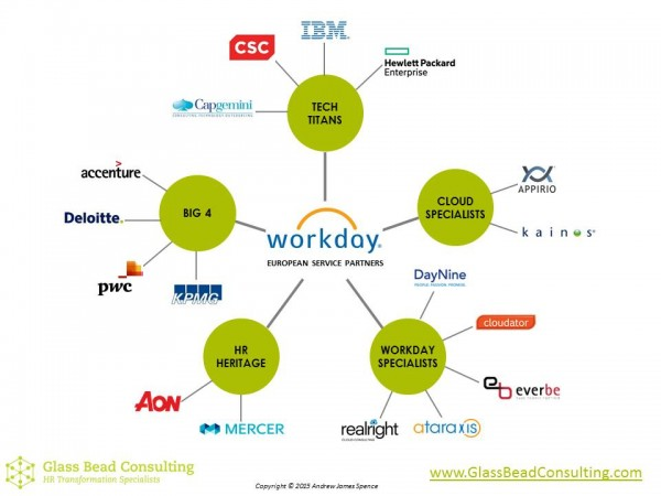Workday Service Partners Europe