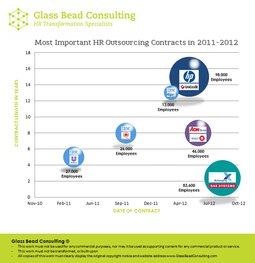 HR Outsourcing Contracts 2011 2012 Glass Bead Consulting
