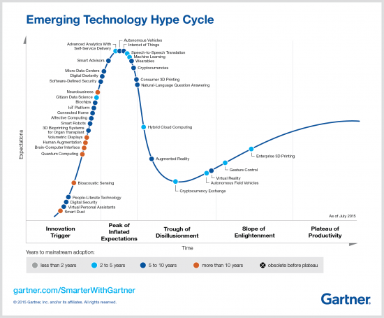 Emerging Technology Hype Cycle - Gartner