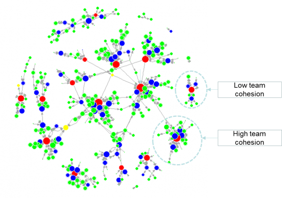 Organisational Network Analysis Owen Analytics
