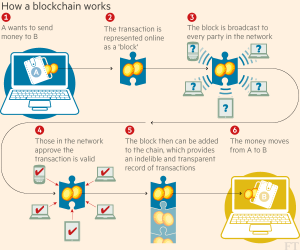 How a blockchain works - FT